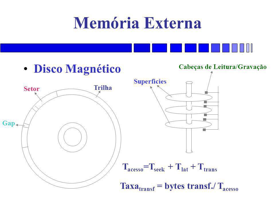 Memória Externa Disco Magnético Setor Trilha Gap Superficies Cabeças de Leitura/Gravação T acesso =T seek + T lat + T trans Taxa transf = bytes transf./ T acesso