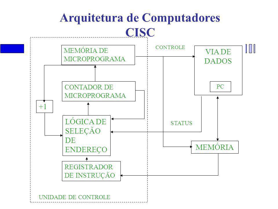 Arquitetura de Computadores CISC MEMÓRIA DE MICROPROGRAMA CONTADOR DE MICROPROGRAMA LÓGICA DE SELEÇÃO DE ENDEREÇO REGISTRADOR DE INSTRUÇÃO VIA DE DADOS PC MEMÓRIA +1 CONTROLE STATUS UNIDADE DE CONTROLE
