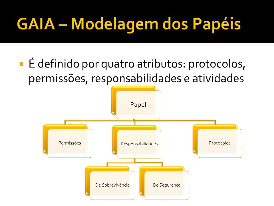  É definido por quatro atributos: protocolos, permissões, responsabilidades e atividades Papel PermissõesResponsabilidadesDe SobrevivênciaDe Seguranç