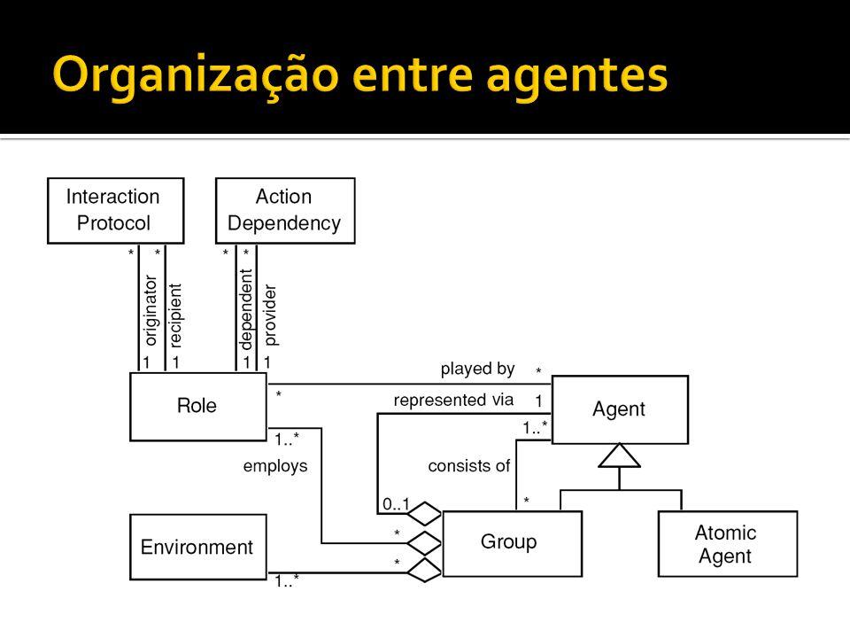 Organização entre agentes