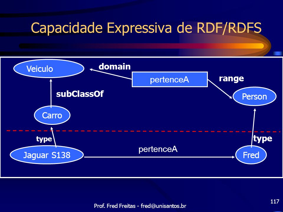 Prof. Fred Freitas - fred@unisantos.br 117 Capacidade Expressiva de RDF/RDFS Fred Jaguar S138 Carro Person subClassOf type pertenceA domain range type
