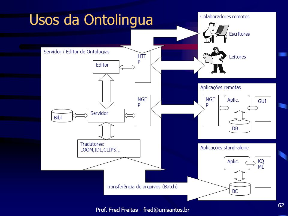 Prof. Fred Freitas - fred@unisantos.br 62 Usos da Ontolingua Colaboradores remotos Escritores Leitores Aplicações remotas DB Aplic. GUI Aplicações sta