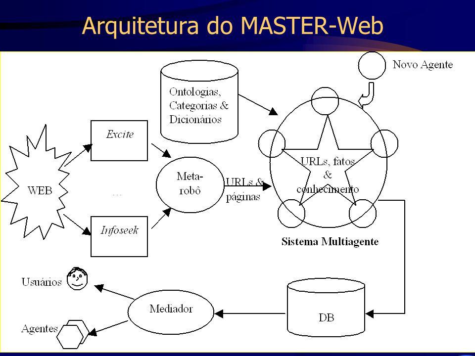 Prof. Fred Freitas - fred@unisantos.br 99 Arquitetura do MASTER-Web