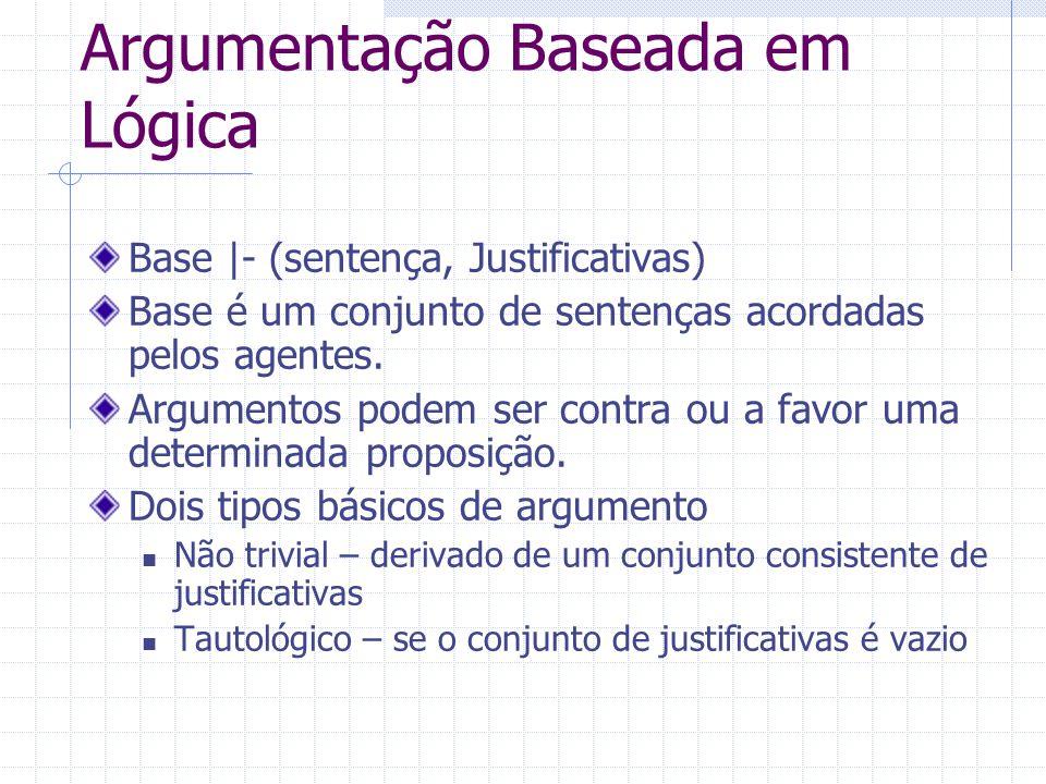 Argumentação Baseada em Lógica Base |- (sentença, Justificativas) Base é um conjunto de sentenças acordadas pelos agentes. Argumentos podem ser contra