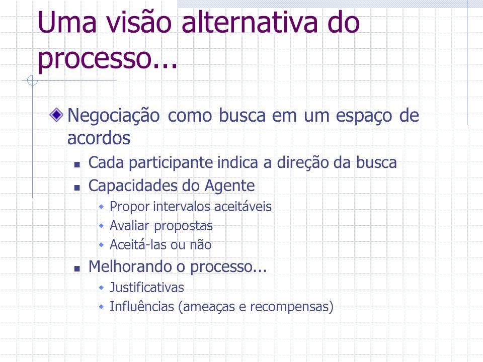 Uma visão alternativa do processo... Negociação como busca em um espaço de acordos Cada participante indica a direção da busca Capacidades do Agente 