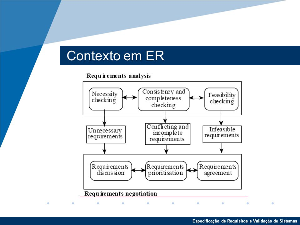 Especificação de Requisitos e Validação de Sistemas Contexto em ER