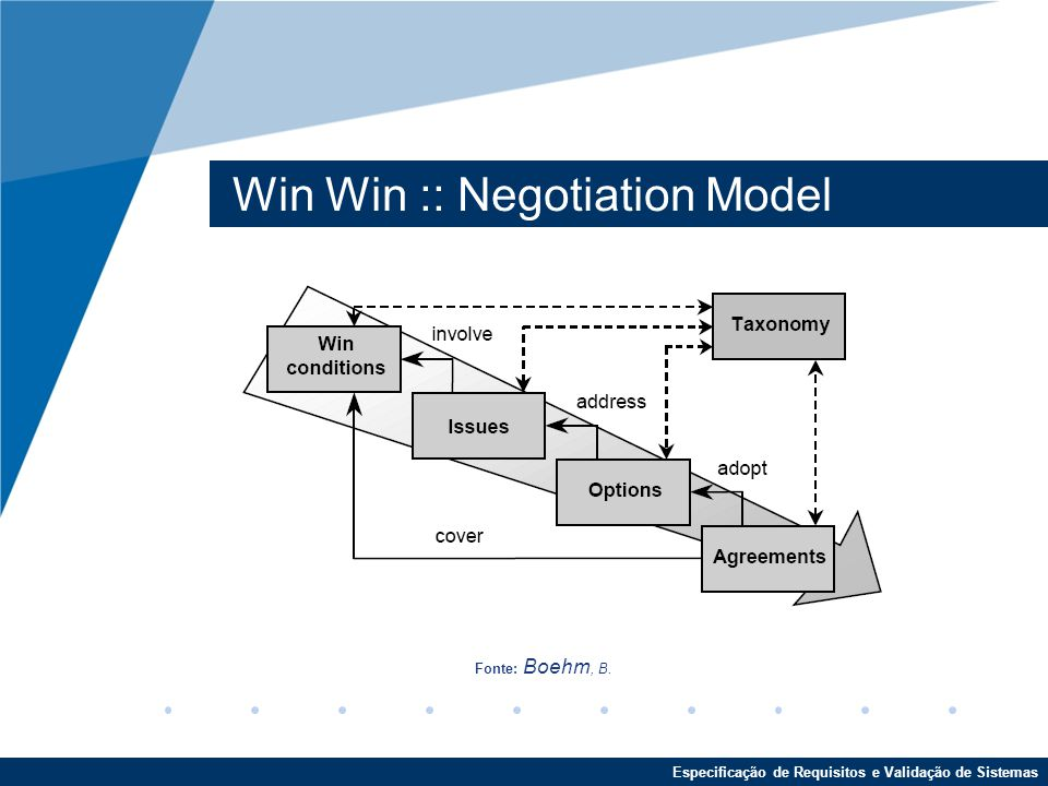 Especificação de Requisitos e Validação de Sistemas Win Win :: Negotiation Model Fonte: Boehm, B. :