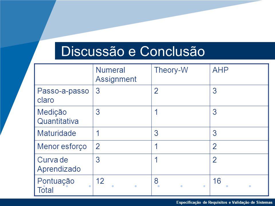 Especificação de Requisitos e Validação de Sistemas Discussão e Conclusão Numeral Assignment Theory-WAHP Passo-a-passo claro 323 Medição Quantitativa 313 Maturidade133 Menor esforço212 Curva de Aprendizado 312 Pontuação Total 12816