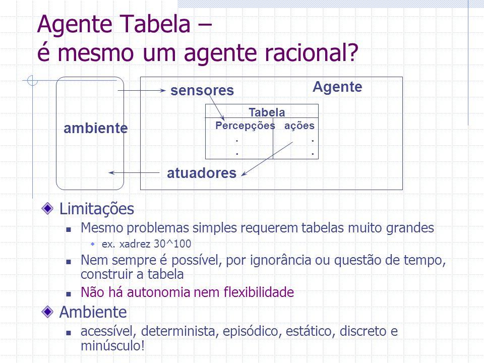 ambiente sensores atuadores Tabela Percepções ações..