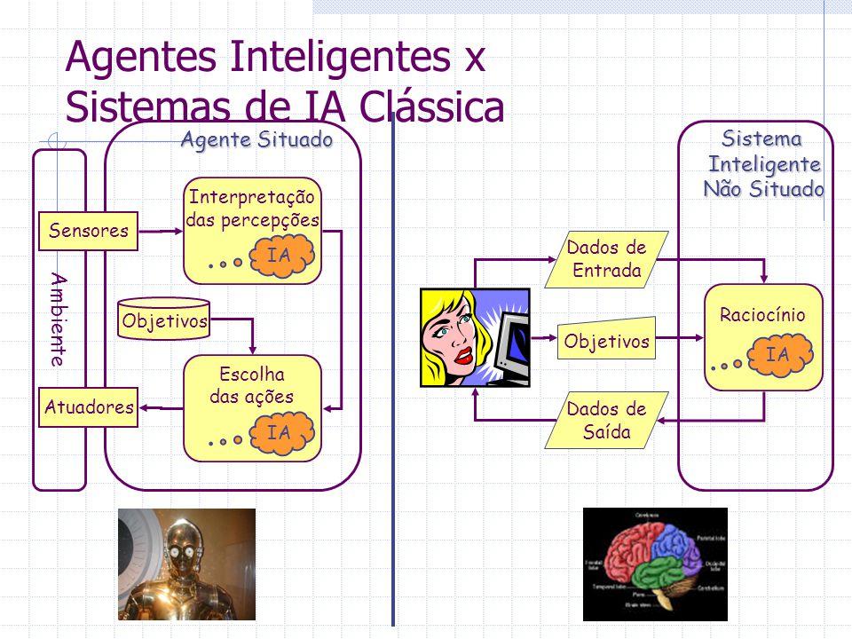 Agentes Inteligentes x Sistemas de IA Clássica Ambiente Sensores Atuadores Objetivos Interpretação das percepções Escolha das ações IA Agente Situado Raciocínio Dados de Entrada Dados de Saída ObjetivosSistemaInteligente Não Situado IA