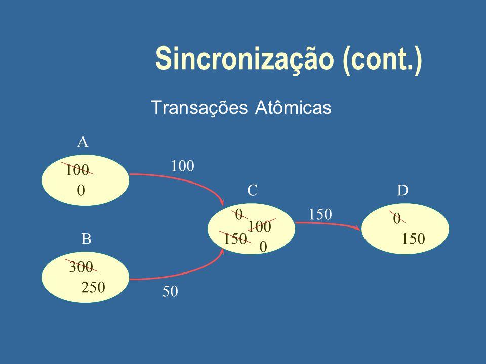 Sincronização (cont.) Transações Atômicas A B CD 100 0 300 250 0 100 150 0 0 100 50 150