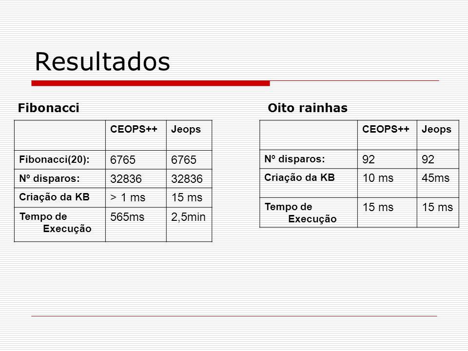 Resultados CEOPS++Jeops Fibonacci(20): 6765 Nº disparos: 32836 Criação da KB > 1 ms15 ms Tempo de Execução 565ms2,5min Fibonacci CEOPS++Jeops Nº dispa