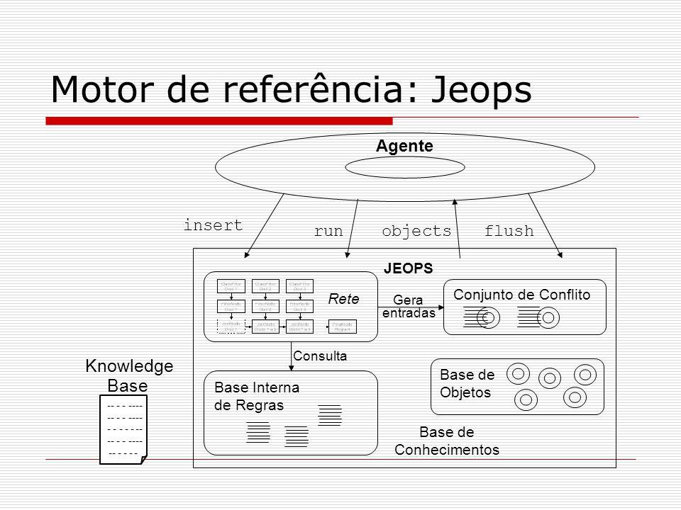 Motor de referência: Jeops Gera entradas Agente Base de Conhecimentos Base de Objetos Rete Base Interna de Regras Conjunto de Conflito Consulta JEOPS