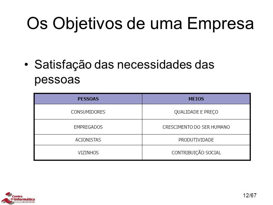 Os Objetivos de uma Empresa Satisfação das necessidades das pessoas CONTROLE DA QUALIDADE TOTAL (TQC) PESSOASMEIOS CONSUMIDORESQUALIDADE E PREÇO EMPREGADOSCRESCIMENTO DO SER HUMANO ACIONISTASPRODUTIVIDADE VIZINHOSCONTRIBUIÇÃO SOCIAL 12/67