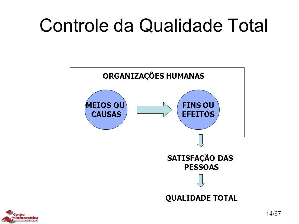 Controle da Qualidade Total CONTROLE DA QUALIDADE TOTAL (TQC) ORGANIZAÇÕES HUMANAS MEIOS OU CAUSAS FINS OU EFEITOS SATISFAÇÃO DAS PESSOAS QUALIDADE TOTAL 14/67