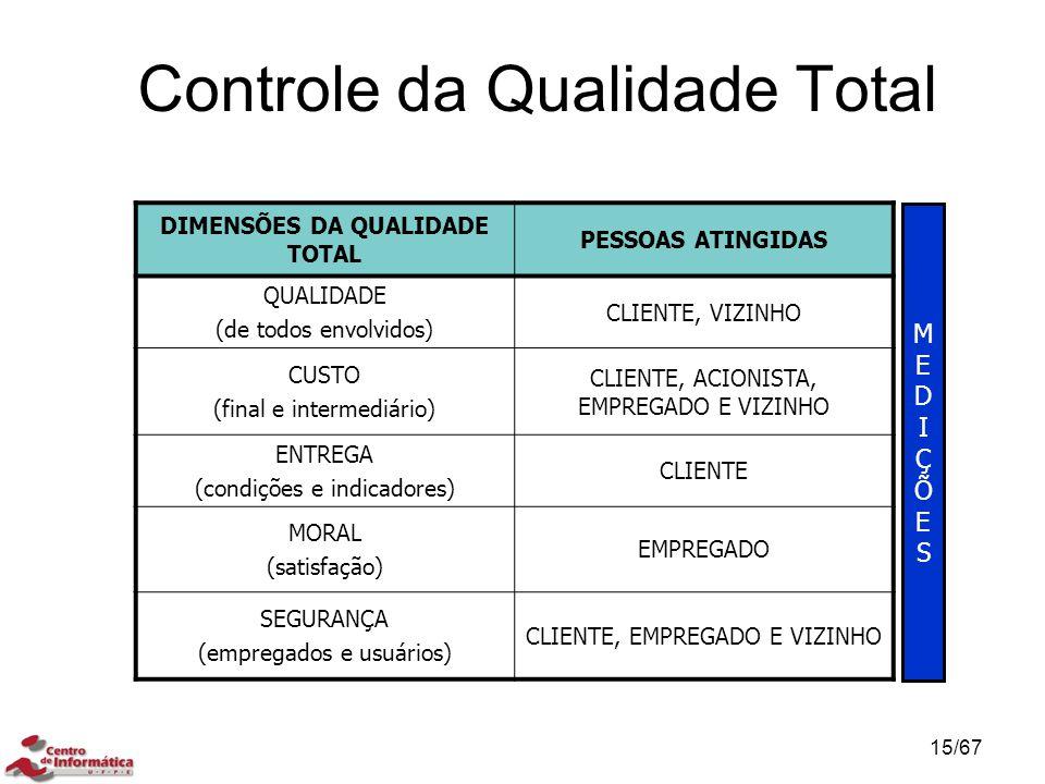 Controle da Qualidade Total CONTROLE DA QUALIDADE TOTAL (TQC) DIMENSÕES DA QUALIDADE TOTAL PESSOAS ATINGIDAS QUALIDADE (de todos envolvidos) CLIENTE, VIZINHO CUSTO (final e intermediário) CLIENTE, ACIONISTA, EMPREGADO E VIZINHO ENTREGA (condições e indicadores) CLIENTE MORAL (satisfação) EMPREGADO SEGURANÇA (empregados e usuários) CLIENTE, EMPREGADO E VIZINHO MEDIÇÕESMEDIÇÕES 15/67