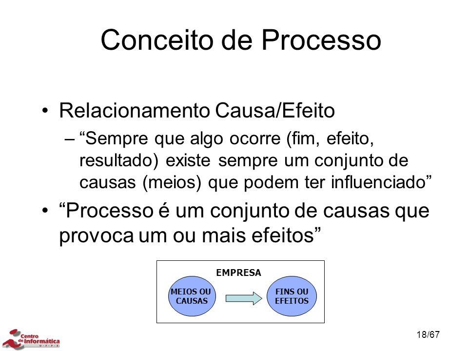 Conceito de Processo Relacionamento Causa/Efeito – Sempre que algo ocorre (fim, efeito, resultado) existe sempre um conjunto de causas (meios) que podem ter influenciado Processo é um conjunto de causas que provoca um ou mais efeitos CONCEITO DE CONTROLE DE PROCESSO EMPRESA MEIOS OU CAUSAS FINS OU EFEITOS 18/67