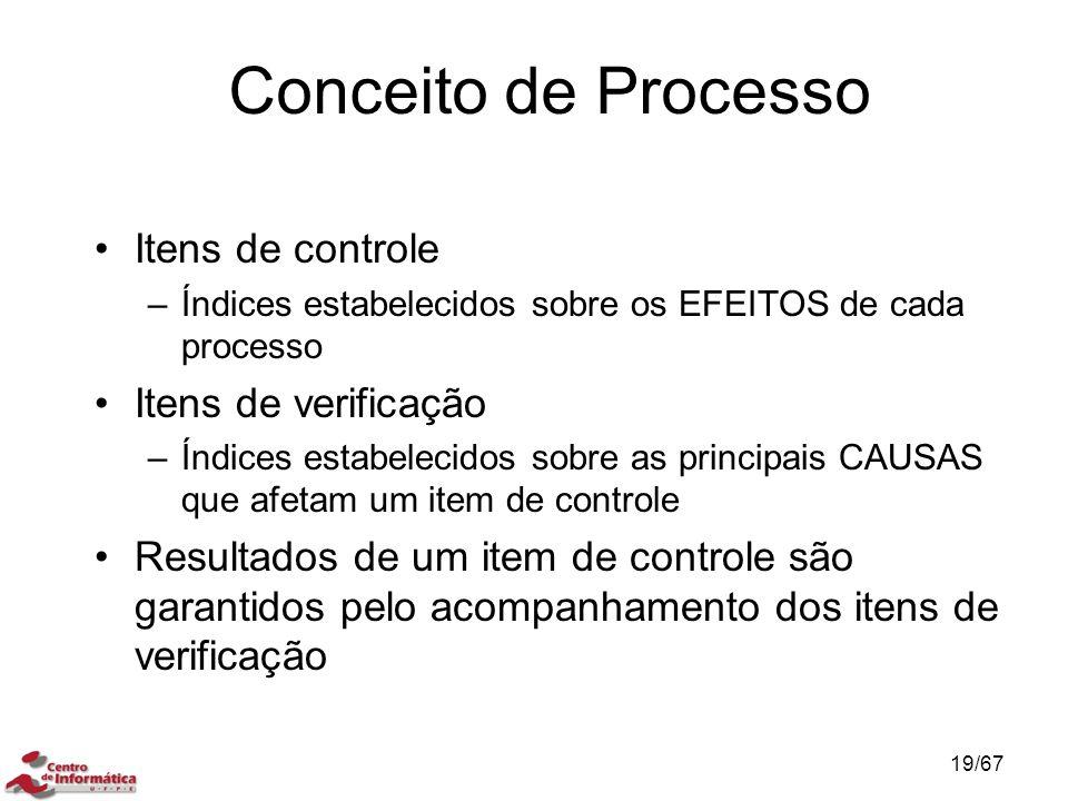 Conceito de Processo Itens de controle –Índices estabelecidos sobre os EFEITOS de cada processo Itens de verificação –Índices estabelecidos sobre as principais CAUSAS que afetam um item de controle Resultados de um item de controle são garantidos pelo acompanhamento dos itens de verificação CONCEITO DE CONTROLE DE PROCESSO 19/67