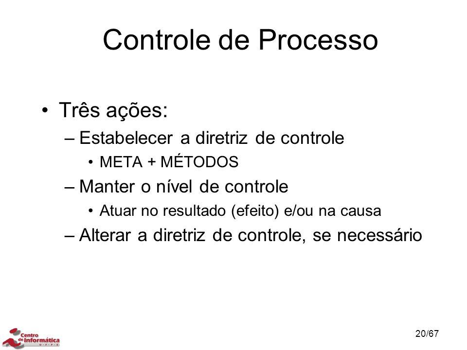 Controle de Processo Três ações: –Estabelecer a diretriz de controle META + MÉTODOS –Manter o nível de controle Atuar no resultado (efeito) e/ou na causa –Alterar a diretriz de controle, se necessário CONCEITO DE CONTROLE DE PROCESSO 20/67