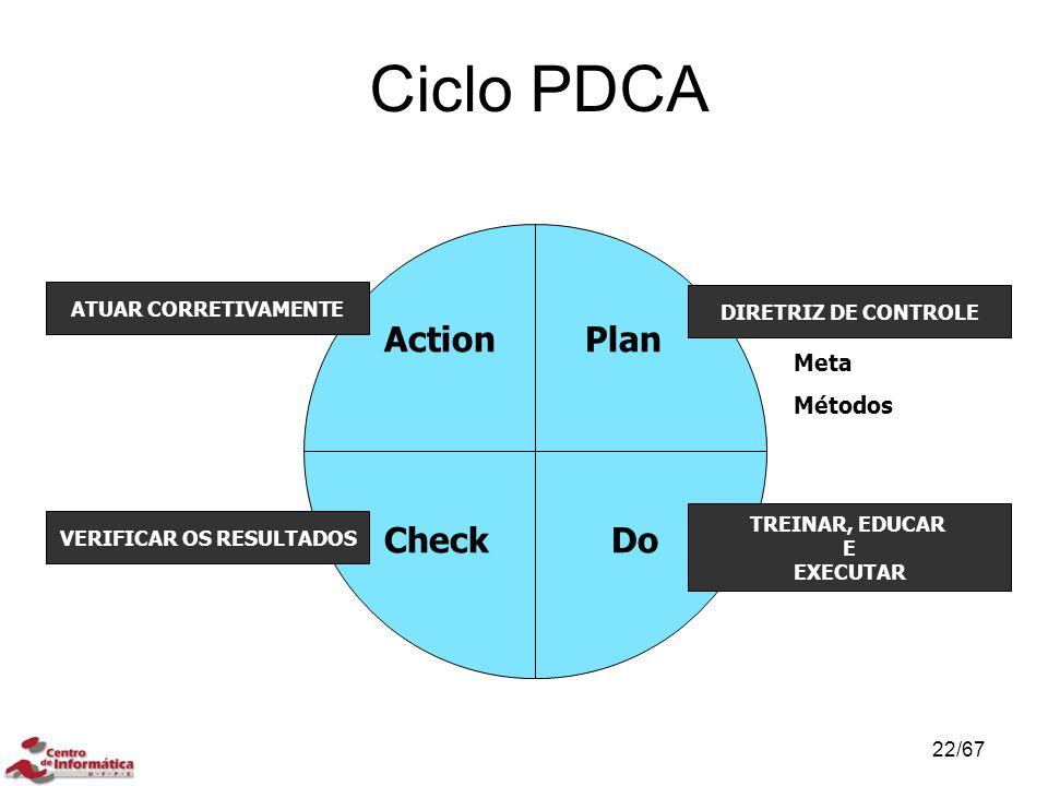 Ciclo PDCA MÉTODO DE CONTROLE DE PROCESSO Plan DoCheck Action DIRETRIZ DE CONTROLE TREINAR, EDUCAR E EXECUTAR VERIFICAR OS RESULTADOS ATUAR CORRETIVAMENTE Meta Métodos 22/67