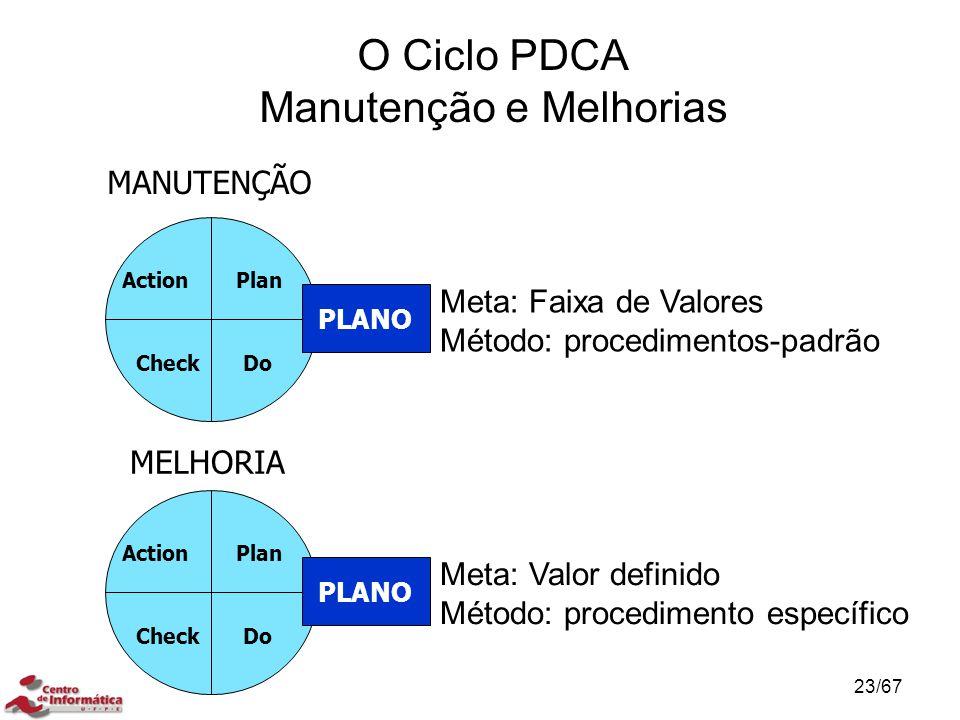 O Ciclo PDCA Manutenção e Melhorias Plan DoCheck Action PLANO Meta: Faixa de Valores Método: procedimentos-padrão MANUTENÇÃO Plan DoCheck Action PLANO Meta: Valor definido Método: procedimento específico MELHORIA MÉTODO DE CONTROLE DE PROCESSO 23/67