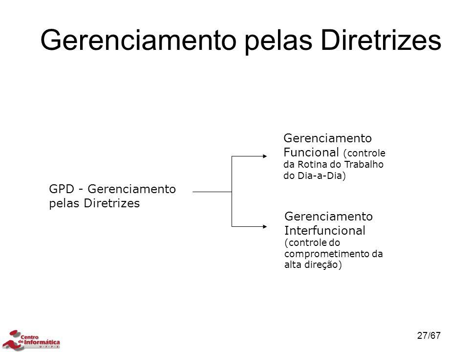 Gerenciamento pelas Diretrizes GPD - Gerenciamento pelas Diretrizes Gerenciamento Funcional (controle da Rotina do Trabalho do Dia-a-Dia) Gerenciamento Interfuncional (controle do comprometimento da alta direção) 27/67