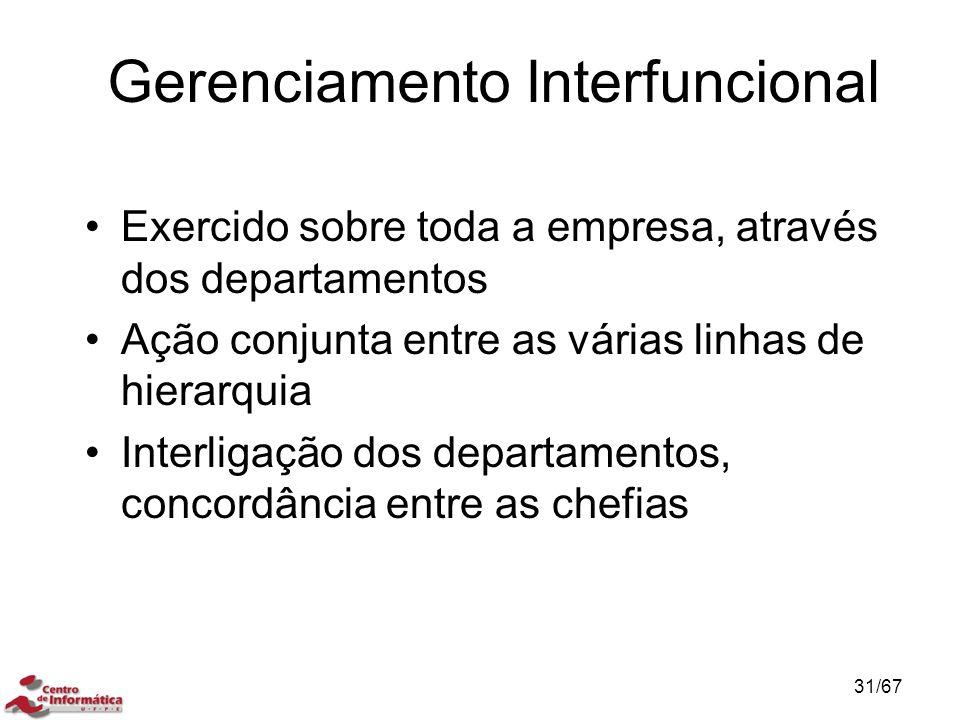 Gerenciamento Interfuncional Exercido sobre toda a empresa, através dos departamentos Ação conjunta entre as várias linhas de hierarquia Interligação dos departamentos, concordância entre as chefias 31/67