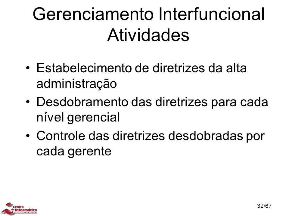 Gerenciamento Interfuncional Atividades Estabelecimento de diretrizes da alta administração Desdobramento das diretrizes para cada nível gerencial Controle das diretrizes desdobradas por cada gerente 32/67