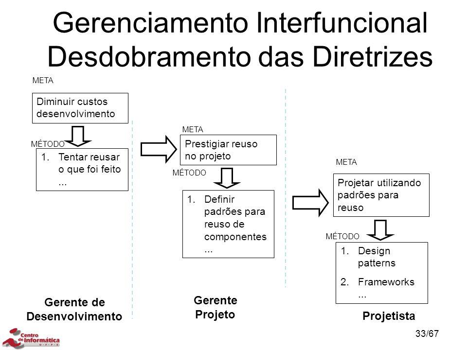 Gerenciamento Interfuncional Desdobramento das Diretrizes Gerente Projeto Prestigiar reuso no projeto META MÉTODO 1.Definir padrões para reuso de componentes...