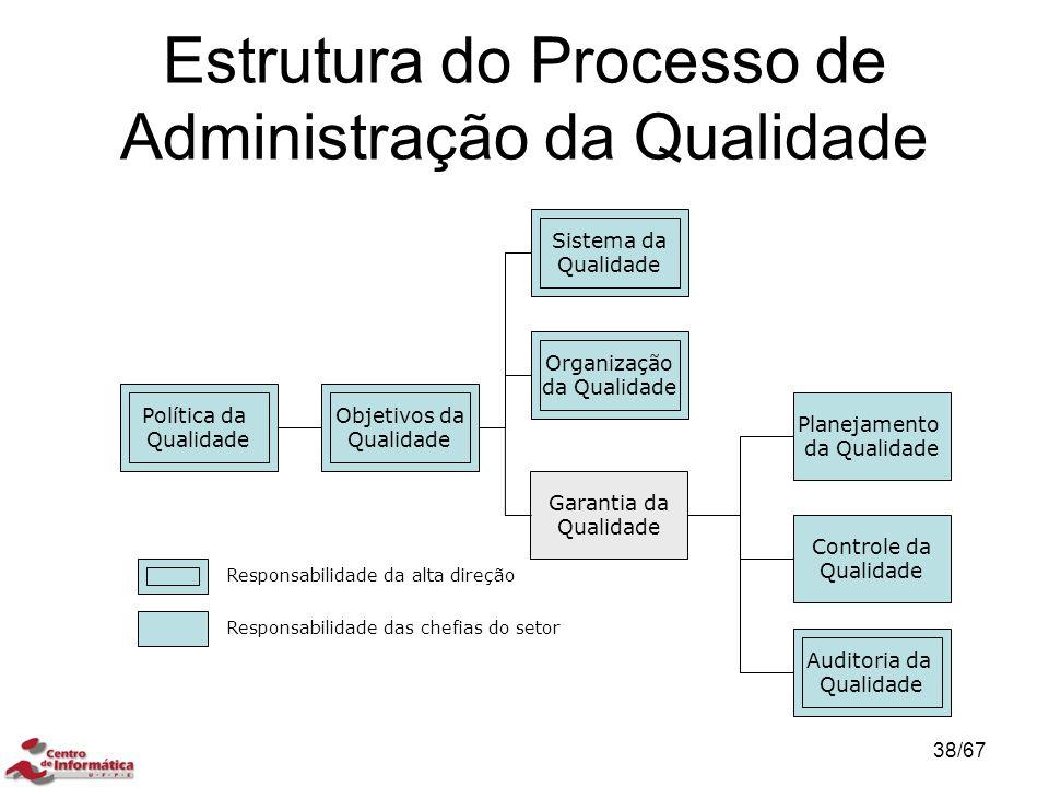 Política da Qualidade Objetivos da Qualidade Sistema da Qualidade Organização da Qualidade Garantia da Qualidade Controle da Qualidade Planejamento da Qualidade Auditoria da Qualidade Responsabilidade da alta direção Responsabilidade das chefias do setor Estrutura do Processo de Administração da Qualidade 38/67