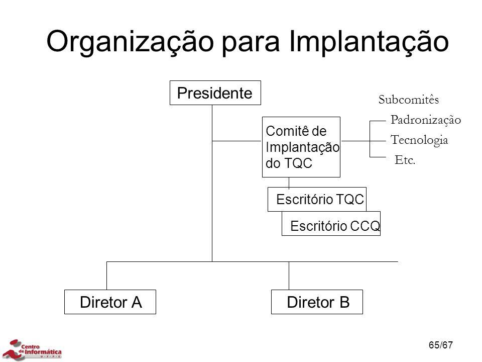 Organização para Implantação Presidente Diretor ADiretor B Comitê de Implantação do TQC Escritório TQC Escritório CCQ Subcomitês Padronização Tecnologia Etc.