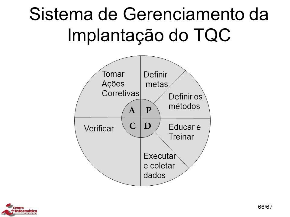 Sistema de Gerenciamento da Implantação do TQC AP DC Definir metas Definir os métodos Educar e Treinar Executar e coletar dados Verificar Tomar Ações Corretivas 66/67