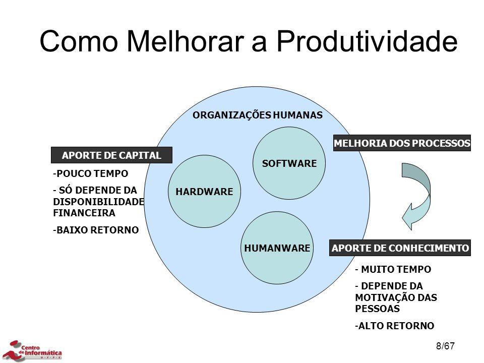 Como Melhorar a Produtividade ORGANIZAÇÕES HUMANAS HARDWARE SOFTWARE HUMANWARE APORTE DE CAPITAL MELHORIA DOS PROCESSOS APORTE DE CONHECIMENTO -POUCO TEMPO - SÓ DEPENDE DA DISPONIBILIDADE FINANCEIRA -BAIXO RETORNO - MUITO TEMPO - DEPENDE DA MOTIVAÇÃO DAS PESSOAS -ALTO RETORNO COMPETITIVIDADE E SOBREVIVÊNCIA 8/67
