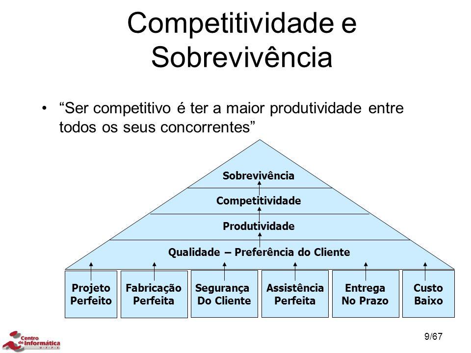 Competitividade e Sobrevivência Ser competitivo é ter a maior produtividade entre todos os seus concorrentes Sobrevivência Competitividade Produtividade Qualidade – Preferência do Cliente Projeto Perfeito Fabricação Perfeita Segurança Do Cliente Assistência Perfeita Entrega No Prazo Custo Baixo COMPETITIVIDADE E SOBREVIVÊNCIA 9/67