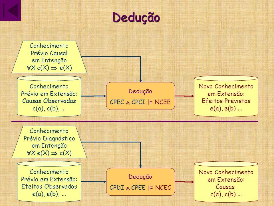 Dedução Dedução  CPEC  CPCI |= NCEE Conhecimento Prévio Causal em Intenção   X c(X)  e(X) Conhecimento Prévio em Extensão: Causas Observadas c(a