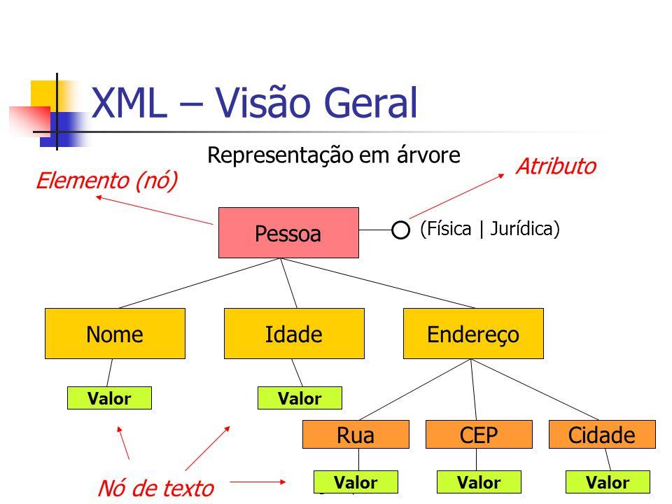 © CIn, UFPE6 XML – Visão Geral Pessoa NomeIdadeEndereço RuaCEPCidade (Física | Jurídica) Elemento (nó) Atributo Valor Representação em árvore Nó de te