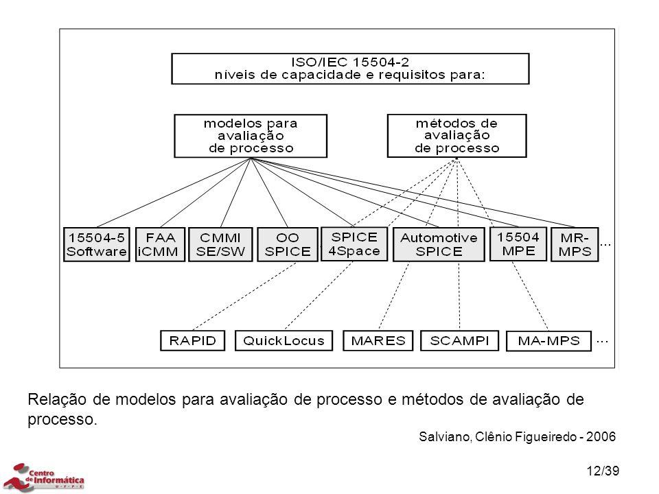Relação de modelos para avaliação de processo e métodos de avaliação de processo. Salviano, Clênio Figueiredo - 2006 12/39