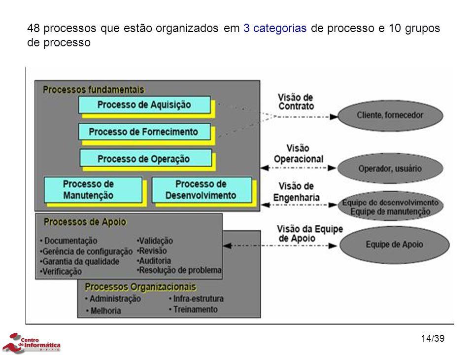 48 processos que estão organizados em 3 categorias de processo e 10 grupos de processo 14/39