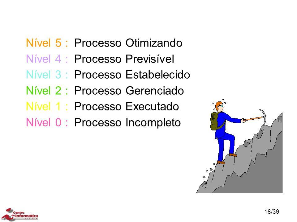 Nível 5 :Processo Otimizando Nível 4 :Processo Previsível Nível 3 :Processo Estabelecido Nível 2 :Processo Gerenciado Nível 1 :Processo Executado Níve