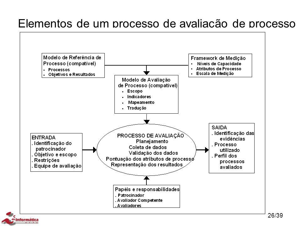 Elementos de um processo de avaliação de processo 26/39