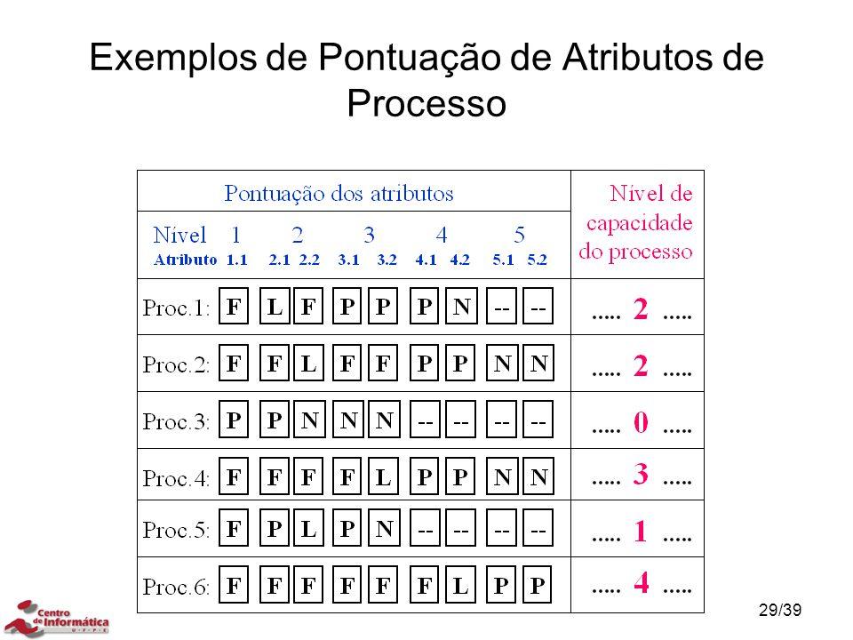 Exemplos de Pontuação de Atributos de Processo 29/39