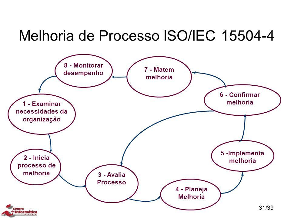 1 - Examinar necessidades da organização 2 - Inicia processo de melhoria 3 - Avalia Processo 4 - Planeja Melhoria 5 -Implementa melhoria 6 - Confirmar