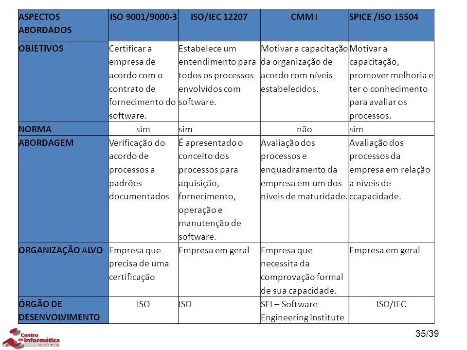 ASPECTOS ABORDADOS ISO 9001/9000-3ISO/IEC 12207CMM ISPICE /ISO 15504 OBJETIVOS Certificar a empresa de acordo com o contrato de fornecimento do softwa