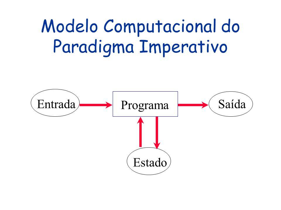 O Paradigma Imperativo Programas centrados no conceito de um estado (modelado por variáveis) e ações (comandos) que manipulam o estado Paradigma também denominado de procedural, por incluir subrotinas ou procedimentos como mecanismo de estruturação Primeiro paradigma a surgir e ainda é o dominante