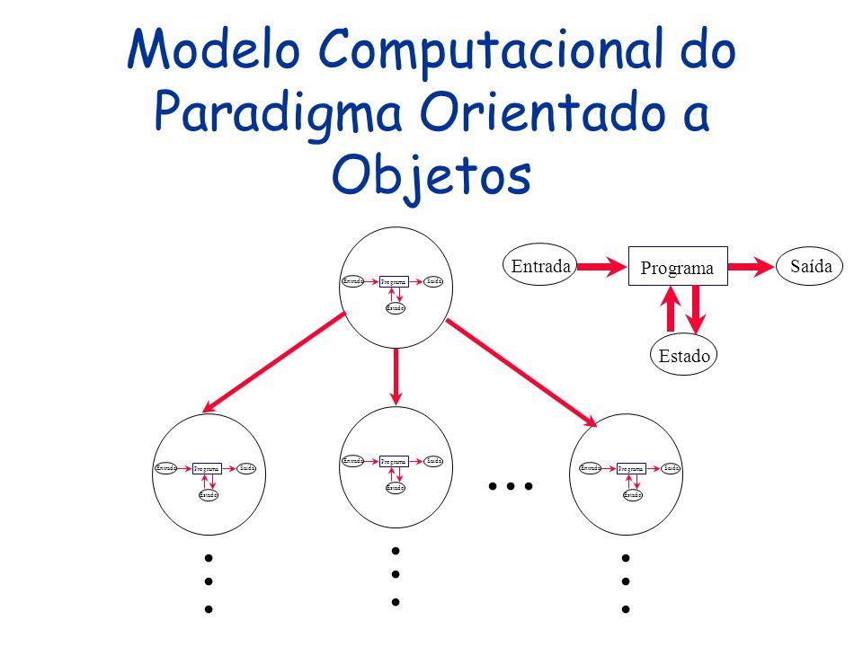 O Paradigma Orientado a Objetos Não é um paradigma no sentido estrito: é uma subclassificacão do imperativo A diferença é mais de metodologia quanto à concepção e modelagem do sistema A grosso modo, uma aplicação é estruturada em módulos (classes) que agrupam um estado (atributos) e operações (métodos) sobre este Classes podem ser estendidas e/ou usadas como tipos (cujos elementos são objetos)