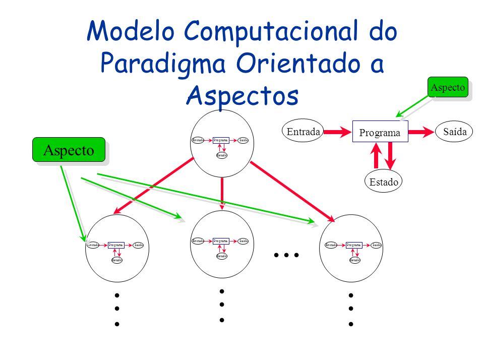 O Paradigma Orientado a Aspectos A grosso modo, uma aplicação é estruturada em módulos (aspectos) que agrupam pontos de interceptação de código (point