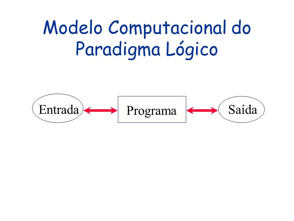 O Paradigma Lógico Programas são relações entre E/S Estilo declarativo, como no paradigma funcional Na prática, inclui características imperativas, po