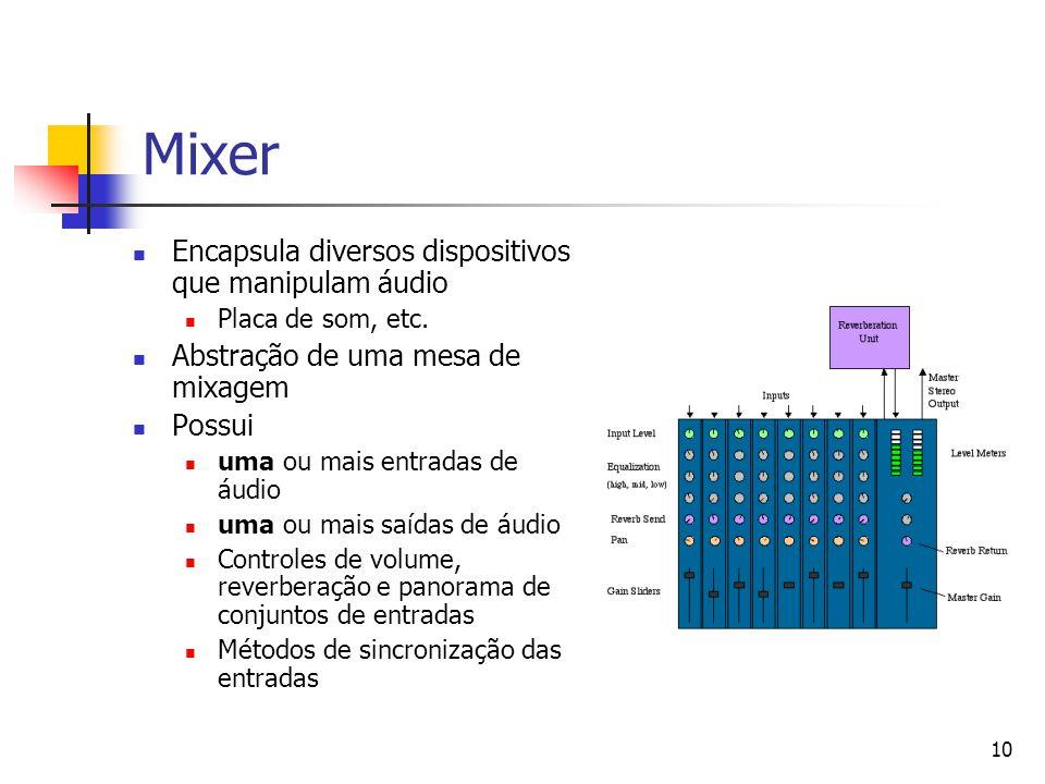 10 Mixer Encapsula diversos dispositivos que manipulam áudio Placa de som, etc. Abstração de uma mesa de mixagem Possui uma ou mais entradas de áudio
