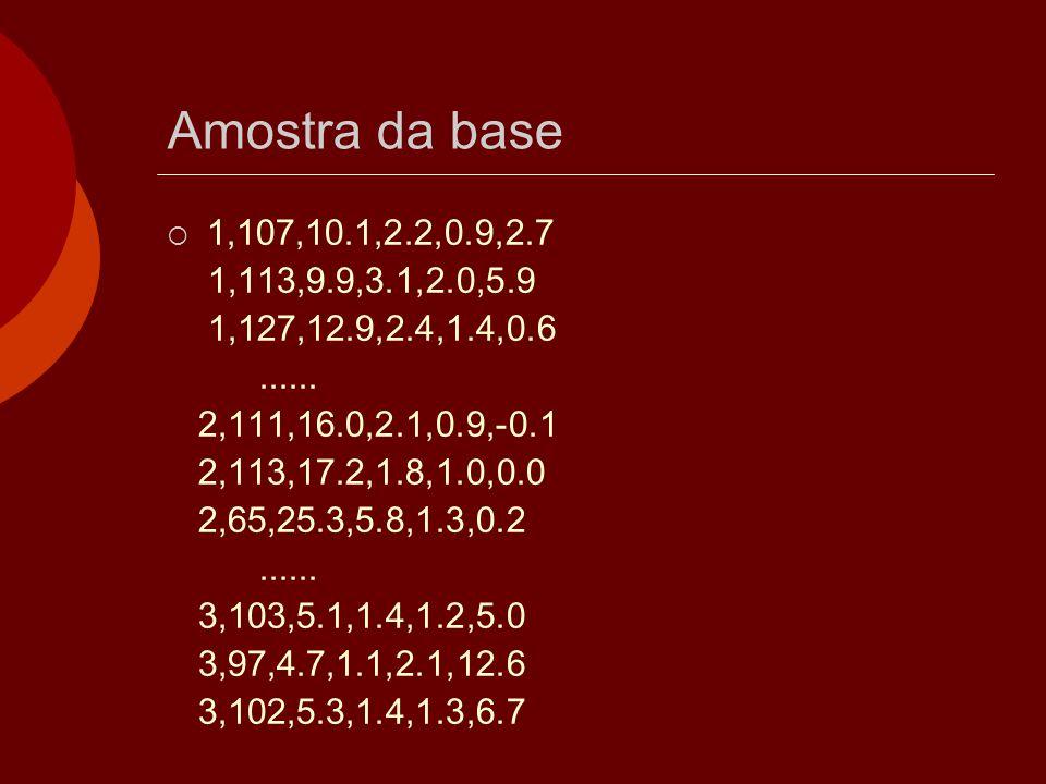 Amostra da base  1,107,10.1,2.2,0.9,2.7 1,113,9.9,3.1,2.0,5.9 1,127,12.9,2.4,1.4,0.6...... 2,111,16.0,2.1,0.9,-0.1 2,113,17.2,1.8,1.0,0.0 2,65,25.3,5