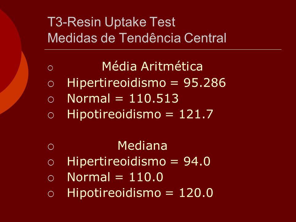 T3-Resin Uptake Test Medidas de Tendência Central  Média Aritmética  Hipertireoidismo = 95.286  Normal = 110.513  Hipotireoidismo = 121.7  Median